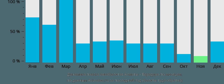 Динамика поиска авиабилетов из Алматы в Варадеро по месяцам