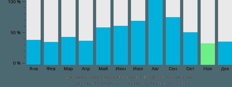 Динамика поиска авиабилетов из Алматы во Владивосток по месяцам