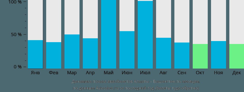 Динамика поиска авиабилетов из Алматы в Вашингтон по месяцам