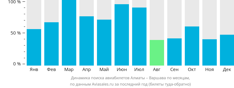 Динамика поиска авиабилетов из Алматы в Варшаву по месяцам