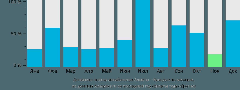 Динамика поиска авиабилетов из Алматы в Вроцлав по месяцам