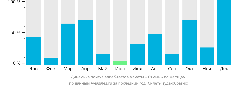 Динамика поиска авиабилетов из Алматы в Сямынь по месяцам