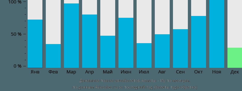 Динамика поиска авиабилетов из Алматы в Иу по месяцам