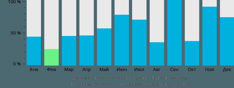 Динамика поиска авиабилетов из Алматы в Якутск по месяцам