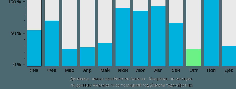 Динамика поиска авиабилетов из Алматы в Монреаль по месяцам
