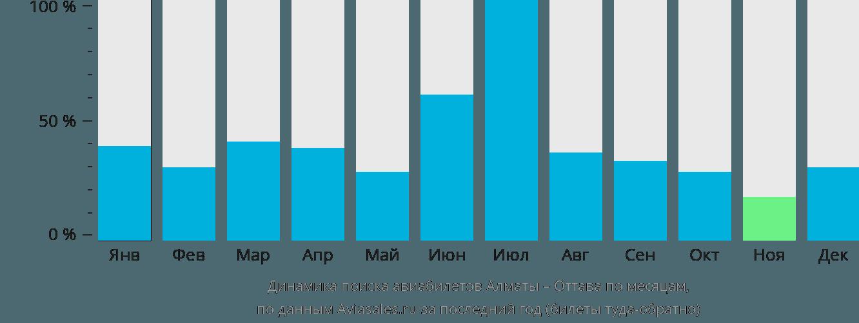 Динамика поиска авиабилетов из Алматы в Оттаву по месяцам