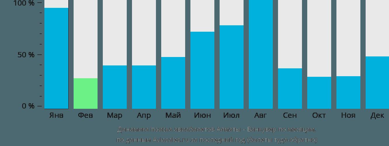 Динамика поиска авиабилетов из Алматы в Ванкувер по месяцам