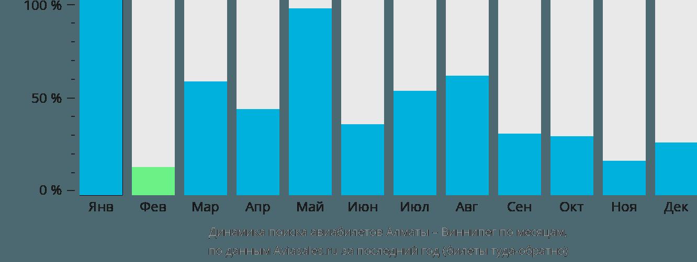 Динамика поиска авиабилетов из Алматы в Виннипег по месяцам
