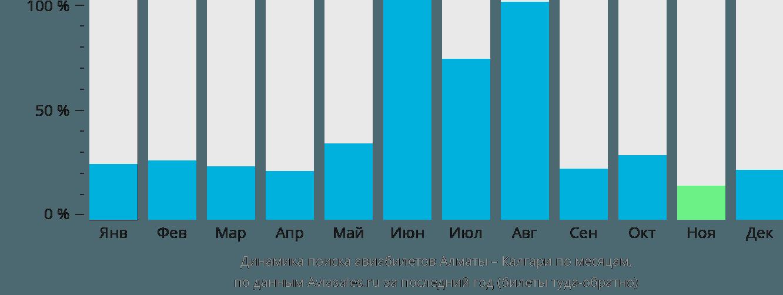 Динамика поиска авиабилетов из Алматы в Калгари по месяцам