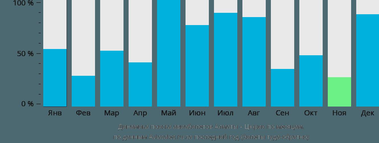 Динамика поиска авиабилетов из Алматы в Цюрих по месяцам