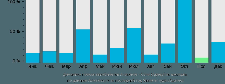 Динамика поиска авиабилетов из Аликанте в Сочи по месяцам