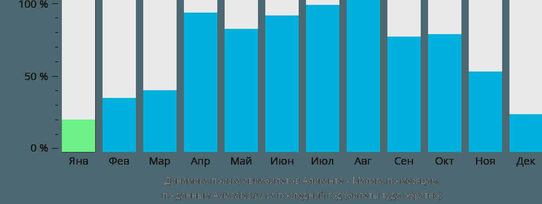 Динамика поиска авиабилетов из Аликанте в Малагу по месяцам