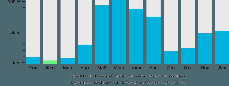 Динамика поиска авиабилетов из Аликанте в Алматы по месяцам