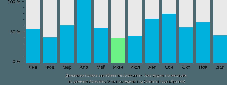 Динамика поиска авиабилетов из Аликанте в Амстердам по месяцам