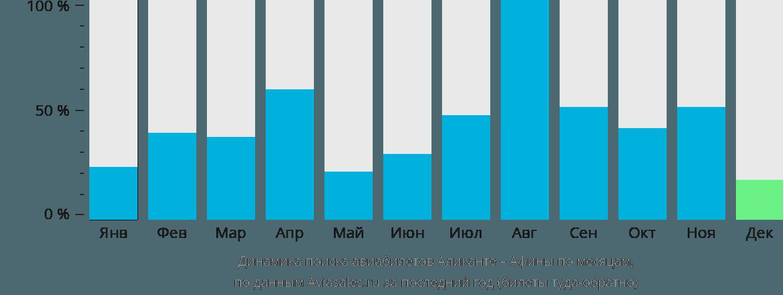 Динамика поиска авиабилетов из Аликанте в Афины по месяцам