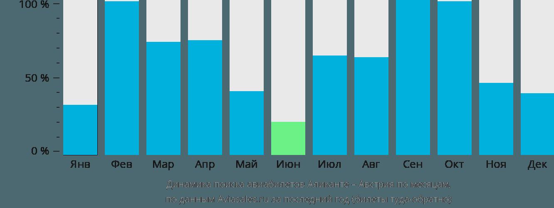 Динамика поиска авиабилетов из Аликанте в Австрию по месяцам