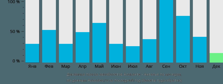Динамика поиска авиабилетов из Аликанте в Анталью по месяцам