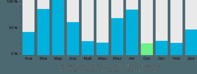 Динамика поиска авиабилетов из Аликанте в Бельгию по месяцам