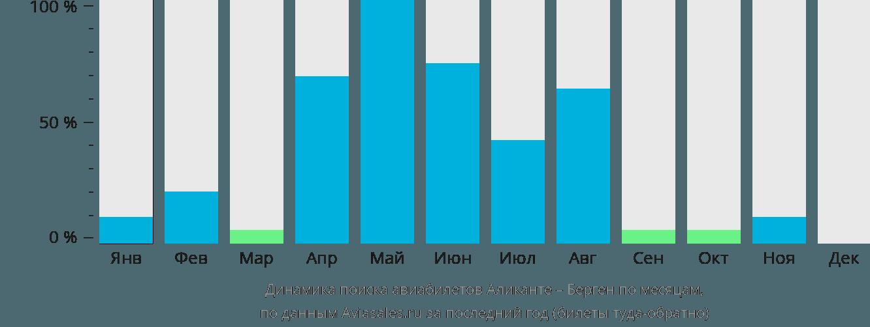 Динамика поиска авиабилетов из Аликанте в Берген по месяцам