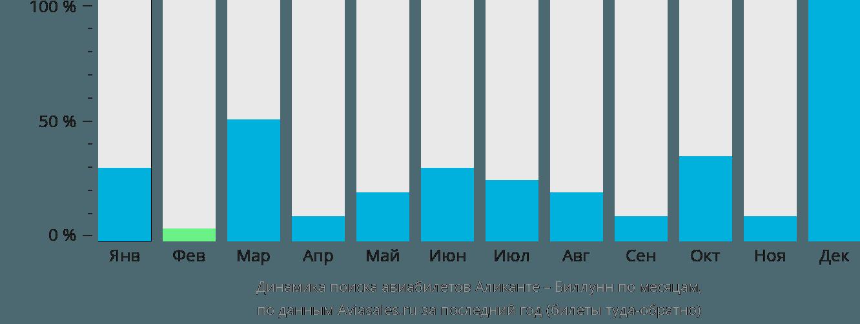 Динамика поиска авиабилетов из Аликанте в Биллунн по месяцам