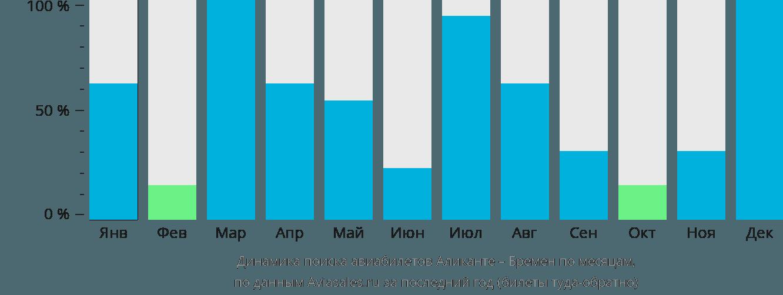 Динамика поиска авиабилетов из Аликанте в Бремен по месяцам