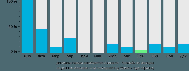 Динамика поиска авиабилетов из Аликанте в Коломбо по месяцам