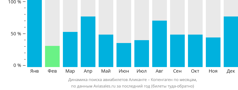 Динамика поиска авиабилетов из Аликанте в Копенгаген по месяцам