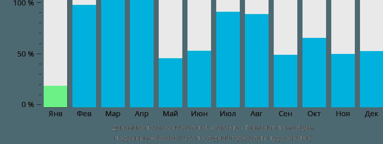 Динамика поиска авиабилетов из Аликанте в Германию по месяцам