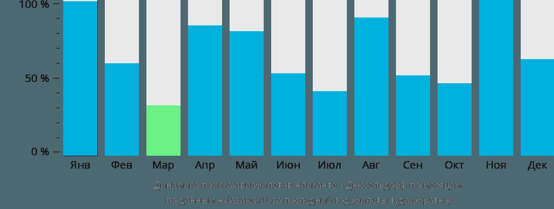 Динамика поиска авиабилетов из Аликанте в Дюссельдорф по месяцам