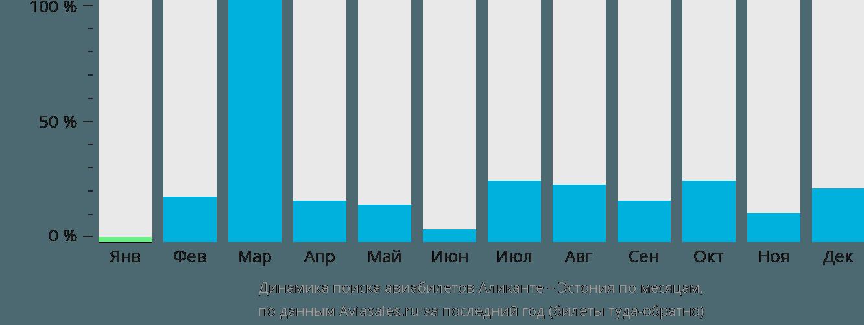 Динамика поиска авиабилетов из Аликанте в Эстонию по месяцам