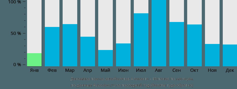 Динамика поиска авиабилетов из Аликанте в Испанию по месяцам