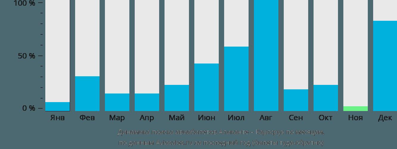 Динамика поиска авиабилетов из Аликанте в Карлсруэ по месяцам