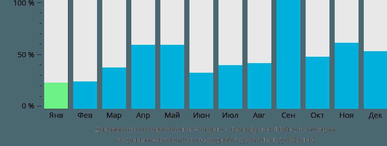 Динамика поиска авиабилетов из Аликанте во Франкфурт-на-Майне по месяцам