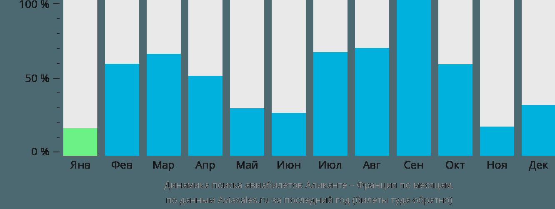Динамика поиска авиабилетов из Аликанте во Францию по месяцам
