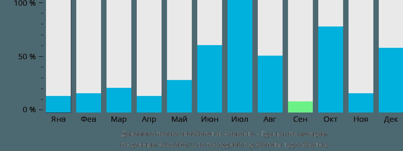 Динамика поиска авиабилетов из Аликанте в Гданьск по месяцам