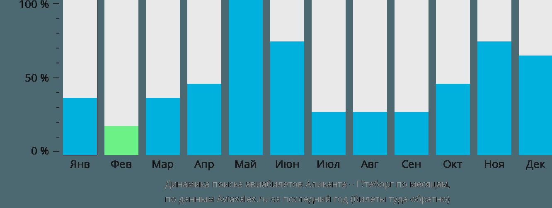 Динамика поиска авиабилетов из Аликанте в Гётеборг по месяцам