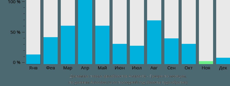 Динамика поиска авиабилетов из Аликанте в Грецию по месяцам