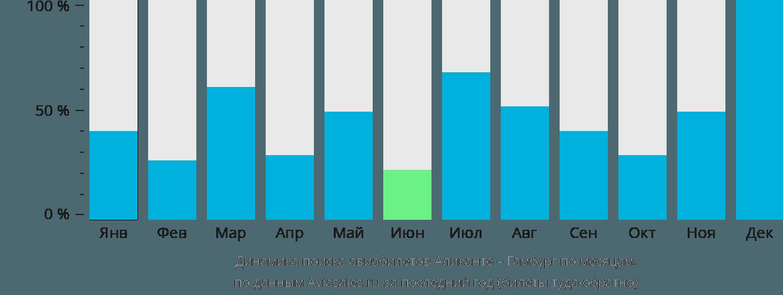 Динамика поиска авиабилетов из Аликанте в Гамбург по месяцам