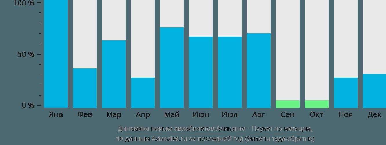 Динамика поиска авиабилетов из Аликанте на Пхукет по месяцам