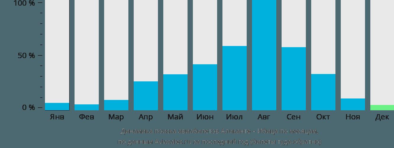 Динамика поиска авиабилетов из Аликанте на Ибицу по месяцам