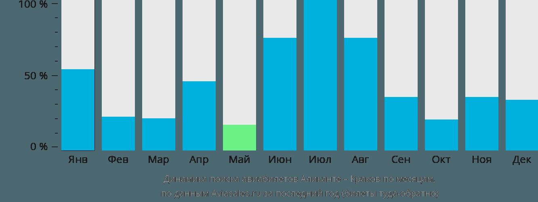 Динамика поиска авиабилетов из Аликанте в Краков по месяцам