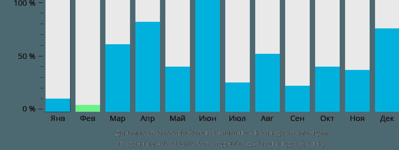 Динамика поиска авиабилетов из Аликанте в Краснодар по месяцам