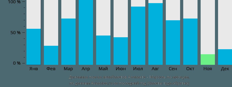 Динамика поиска авиабилетов из Аликанте в Марсель по месяцам