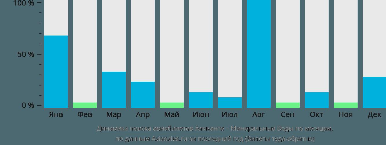 Динамика поиска авиабилетов из Аликанте в Минеральные воды по месяцам
