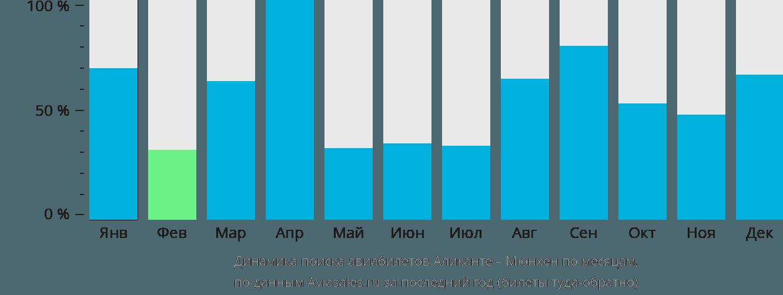Динамика поиска авиабилетов из Аликанте в Мюнхен по месяцам