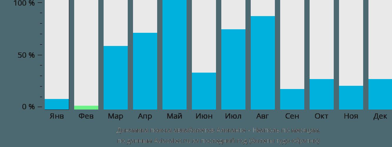 Динамика поиска авиабилетов из Аликанте в Неаполь по месяцам