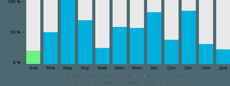 Динамика поиска авиабилетов из Аликанте в Нидерланды по месяцам