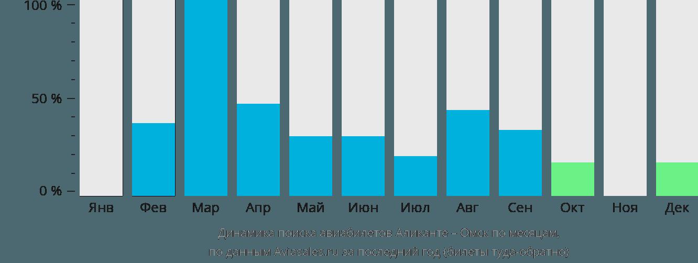 Динамика поиска авиабилетов из Аликанте в Омск по месяцам