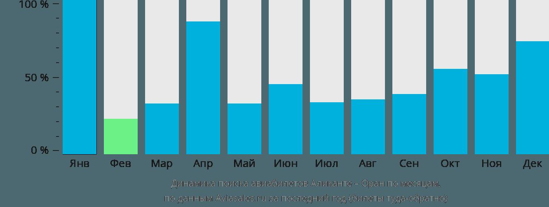 Динамика поиска авиабилетов из Аликанте в Оран по месяцам