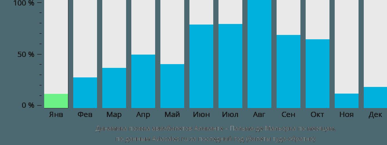 Динамика поиска авиабилетов из Аликанте в Пальма-де-Мальорку по месяцам